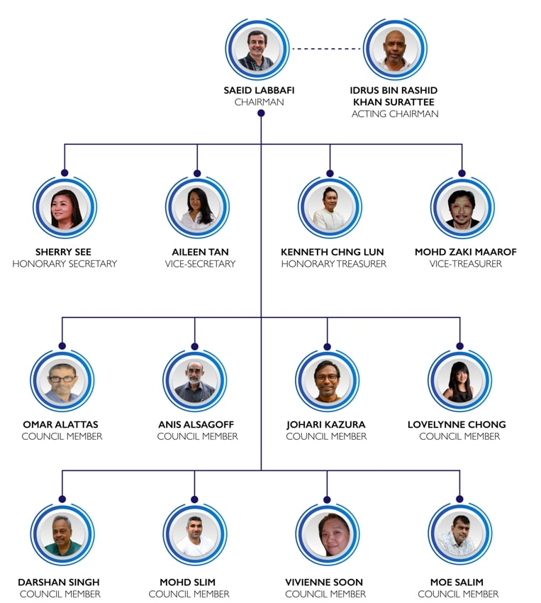 OKG Org Chart